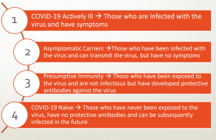 COVID-19 Definitions: COVID-19 Actively Ill: Those who are Infected with the virus and have symptoms.  Asymptomatic Carriers: Those who have been infected with the virus and can transmit the virus, but have no symptoms. Presumptive Immunity: Those who have been exposed to the virus and are not infectious but have developed protective antibodies against the virus. COVID-19 Naïve: Those who have never been exposed to the virus, have no protective antibodies and can be subsequently infected in the future.
